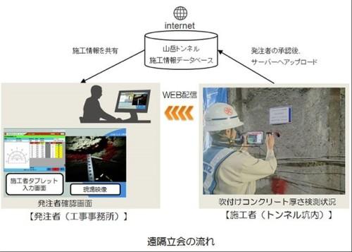 タブレット端末を活用した山岳システム遠隔立ち会いシステムの概要図(資料:清水建設)