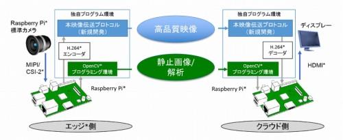 「AI道路管理支援システム」の概念図