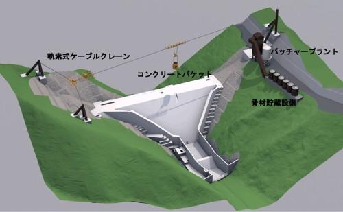 「ダムコンクリート自動打設システム」の全体図