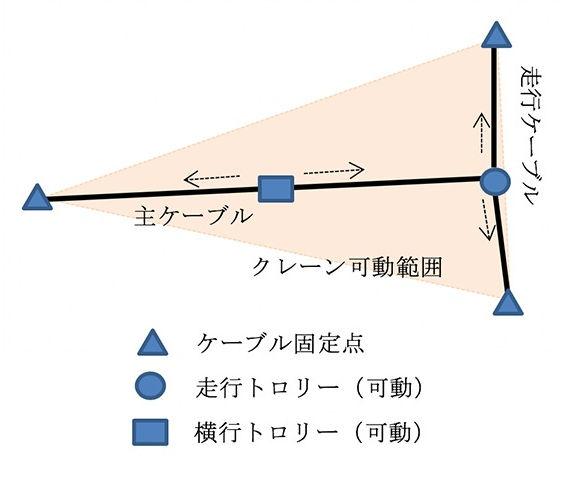 軌索式ケーブルクレーンの仕組み