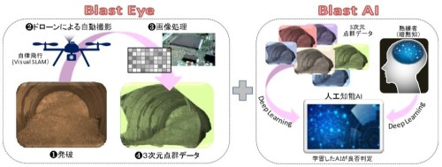 「Blast Eye/AI」システムの概念図