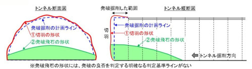発破後の切り羽形状と飛び石形状のイメージ図(以下の資料、写真:戸田建設)