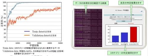 Blast AIの学習履歴(左)とAIモデルを判定するパソコン画面イメージ(右)