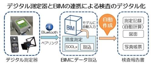 デジタル測定器とBIMモデルを連携させた検査のデジタル化イメージ(以下の資料:竹中工務店)