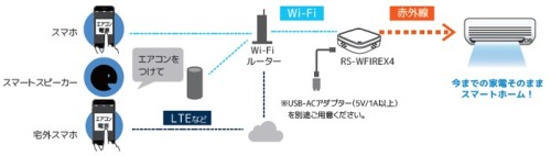スマート家電リモコン「RS-WFIREX4」の仕組み