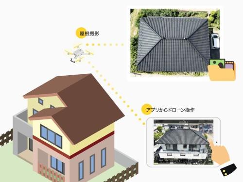 ドローンを自動飛行させて屋根の写真を撮るアプリ「Terra Roofer」の概念図(以下の資料、写真:テラドローン)