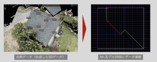 Terra Rooferで作成したDXFデータ(左)を、ヤナイソフトウエアーの「Mr.瓦プロ2000」に取り込み、屋根積算用の図面を自動生成するイメージ