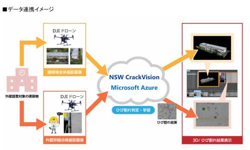 3社の連携イメージ(以下の資料、写真:NSW)