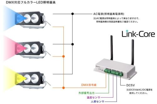 Link-CoreとフルカラーLED照明機器との接続例