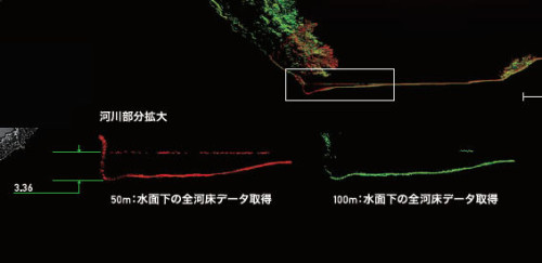 高度50mと100mからの計測では、水深3.4mの河床地形をすべて取得できた