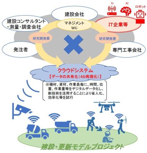 """""""PRISM""""プロジェクトの実施イメージ(資料:国土交通省)"""