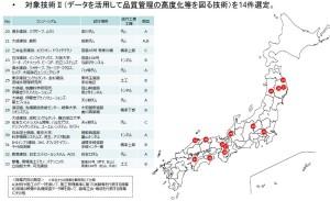 (2)品質管理の高度化等で採択された14プロジェクト(左右の資料:国土交通省)