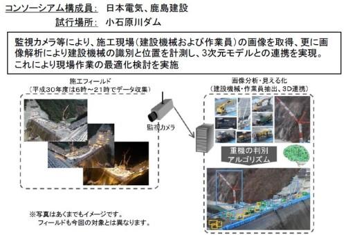 日本電気と鹿島建設による小石原川ダムの監視カメラによる施工現場の映像取得と解析の例(資料:国土交通省)
