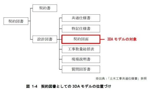 契約図書としての3DAモデルの位置づけ(資料:3次元モデル表記標準(案) 第1編 共通編より)
