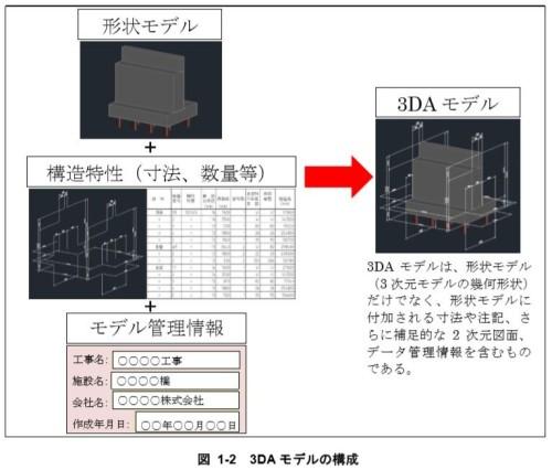 3DAモデルの構成(資料:3次元モデル表記標準(案) 第1編 共通編より)