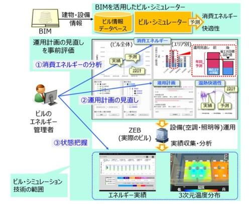 ZEBを運用するためのビル・シミュレーション技術(資料:三菱電機)