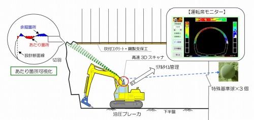 3Dレーザースキャナーによる切り羽計測の仕組み