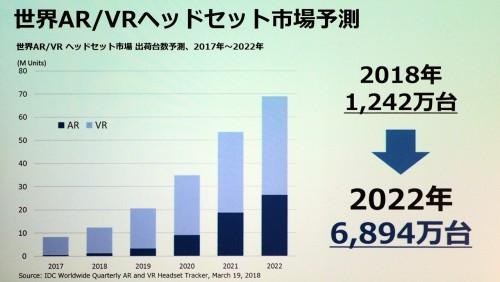 世界のAR/VR用ヘッドセットの市場予測(資料:IDC Worldwide Quarterly AR & VR Headset Tracker)