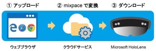 BIM/CIMモデルをARやVR機器用のデータに変換する「micpace」のサービスイメージ(資料:SB C&S)