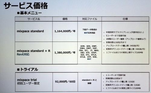 サービスと価格の内訳(資料:SB C&S)