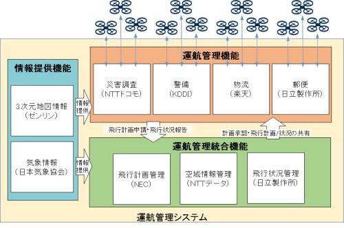 各社の役割分担(資料:NEDO)