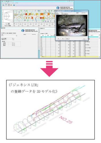 トンネル補修工事データベース「ジェネシスLTR」のデータを、3Dモデルに自動変換するイメージ