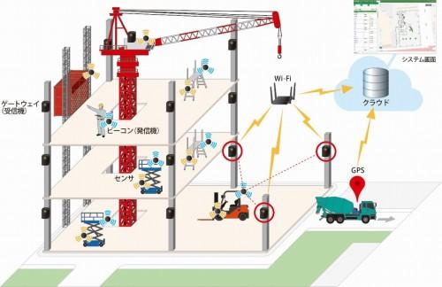 リアルタイム資機材管理システム「K-Field」の概念図