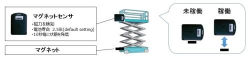 マグネットセンサーによって高所作業車の稼働状況がわかる仕組み