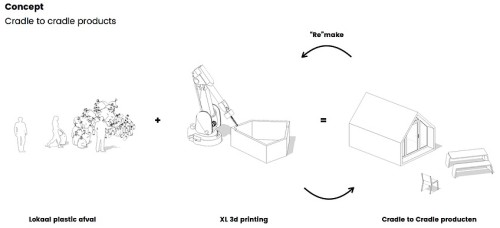 ペットボトルゴミと3Dプリンターによる「ゆりかごから、ゆりかごへ」の建設生産システムのイメージ