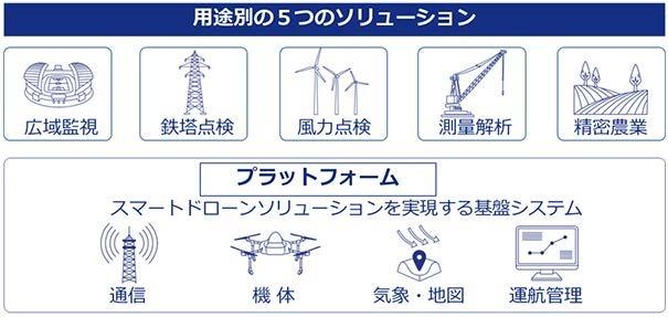 5つの用途別ソリューションのイメージ(特記以外の資料:KDDI)