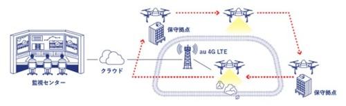 広域監視のイメージ