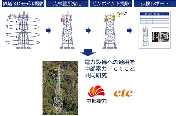 鉄塔点検のイメージ