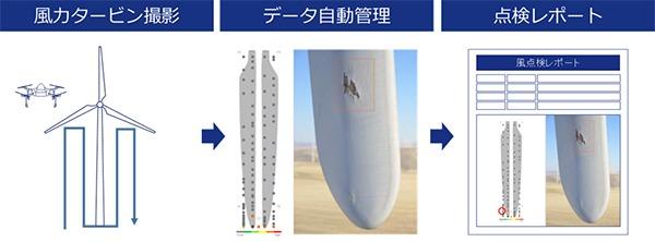 風力点検のイメージ