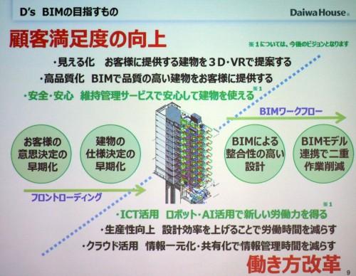 顧客満足度の向上と働き方改革の両立を目指す「D's BIM」戦略(以下の資料:大和ハウス工業)