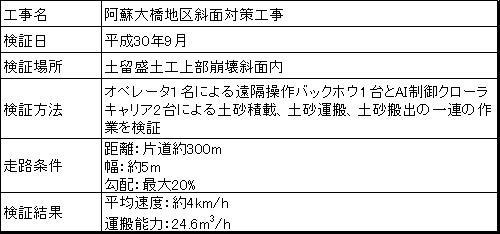 阿蘇大橋地区斜面対策工事での実証結果
