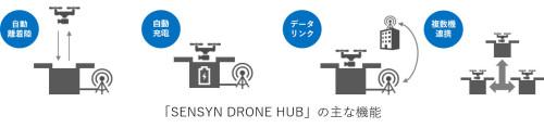 「SENSYN DRONE HUB」の4つの基本機能