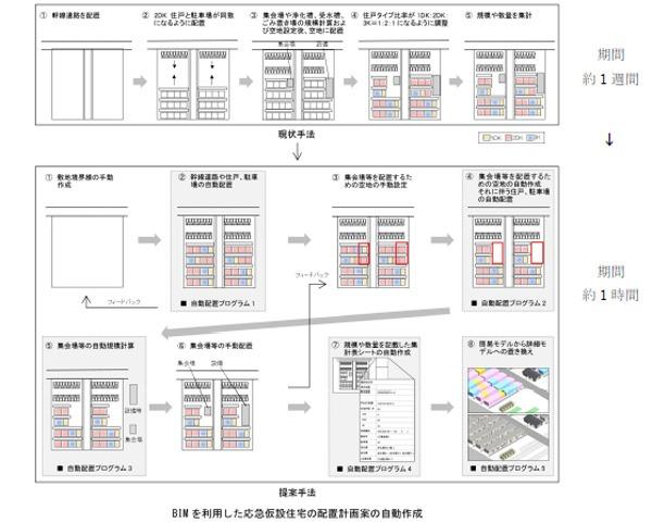 従来の計画手法(上)とBIMの自動配置プログラムを使ったワークフロー(下)