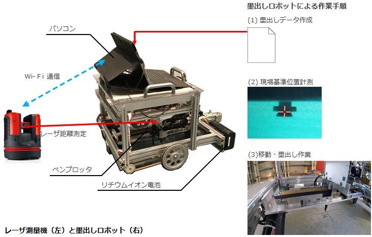 自走式墨出しロボットの仕組みと作業手順