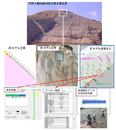 阿蘇大橋地区斜面対策工事で使われた「のり面CIM」の事例