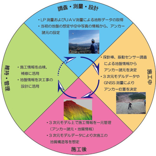 阿蘇大橋地区斜面対策工事における「のり面実施概念図」