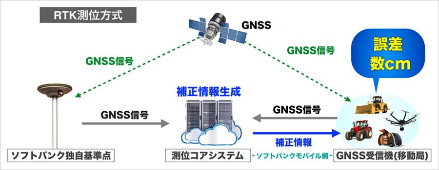 ソフトバンクが設ける独自基準点を使ったRTK-GNSS測量のイメージ(以下の資料:ソフトバンク)