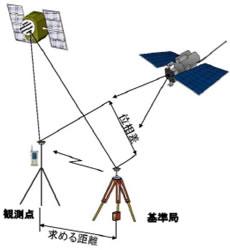 基準局からの補正情報を使ったRTK-GNSS測量のイメージ図(資料:国土交通省九州地方整備局のウェブサイトより)