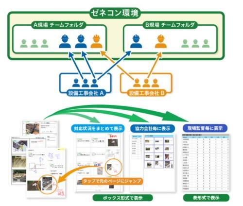 協力会社ごとにフォルダーを作り、アクセス権限を管理しながら情報共有する機能も強化された