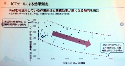 前田建設工業の現場別iPad利用率と労働時間の傾向。iPadを使う現場ほど、労働時間が短くなる傾向がみられる(資料:前田建設工業)