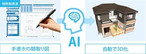 AIで手書き間取り図を3Dモデルに自動変換するイメージ(以下の資料:コンピュータシステム研究所)