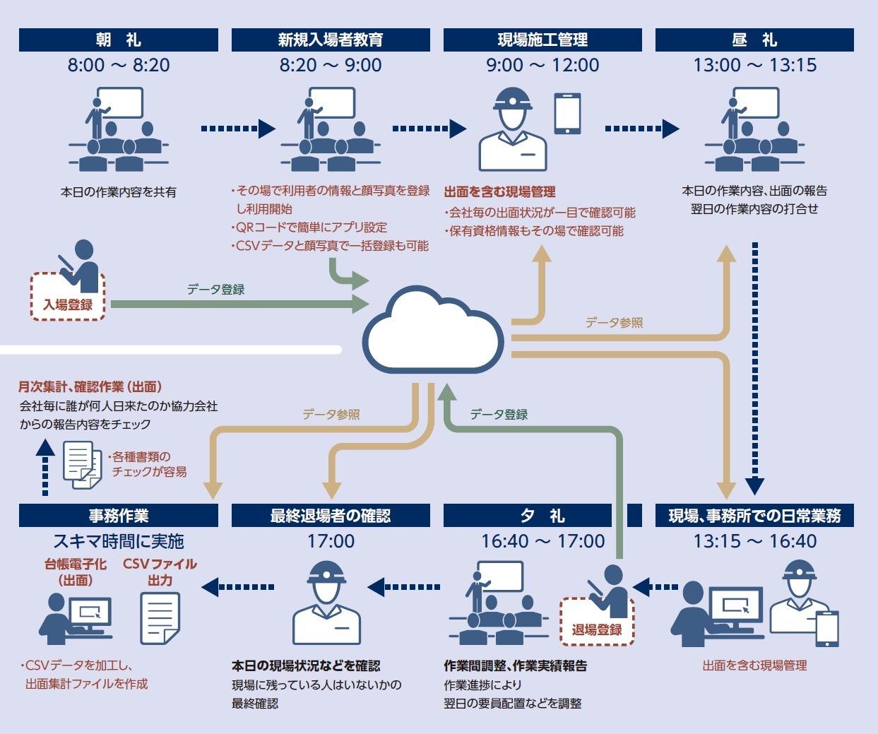 取得した入退場データはクラウドシステムに集約され、様々な目的に活用できる