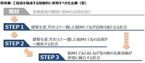 BIM活用の将来構想。STEP1~3でBIM活用を高度化していく戦略がある