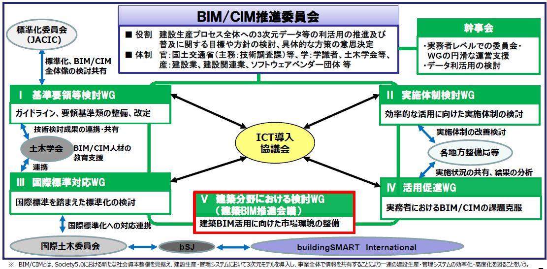 建築BIM推進会議(建築分野における検討WG)の位置づけ(以下の資料:国土交通省)