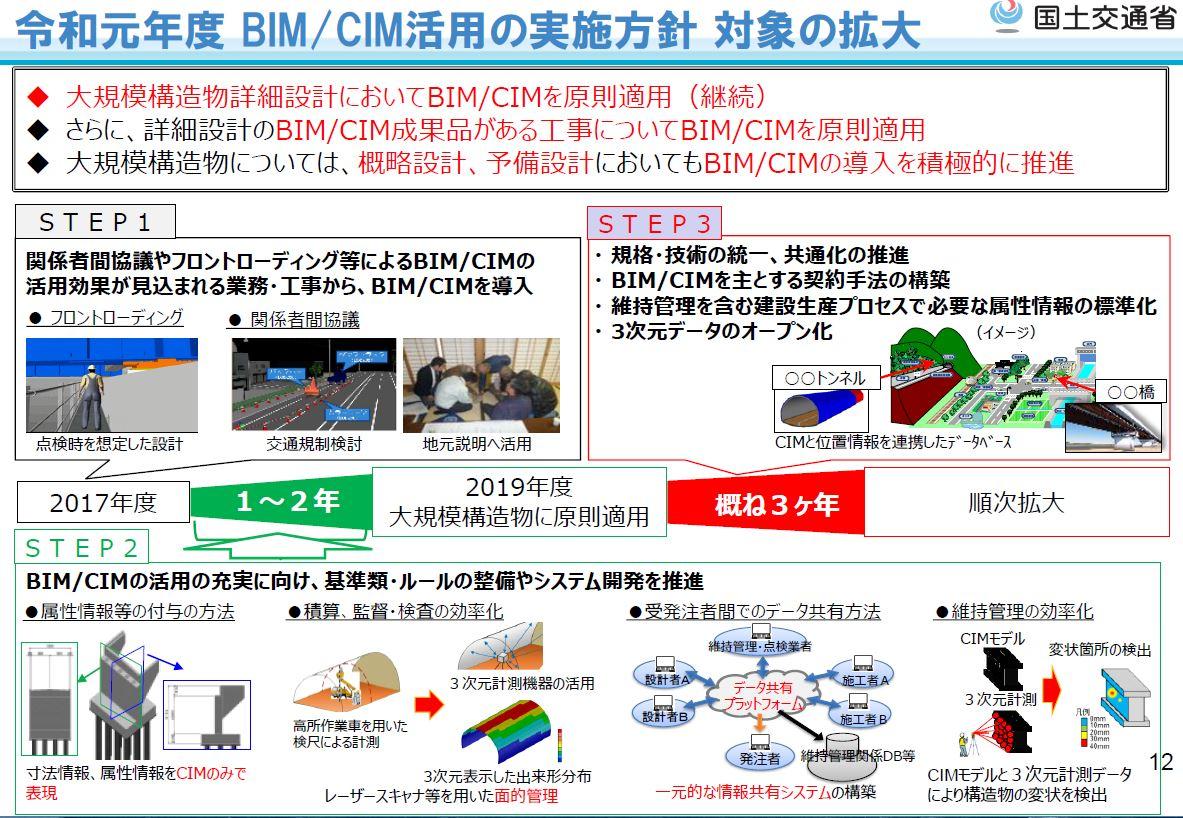2019年度(令和元年度)のBIM/CIM活用の実施方針