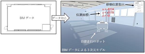 BIMモデル上で移動指示や現在位置の表示を行う位置認識・移動制御システム